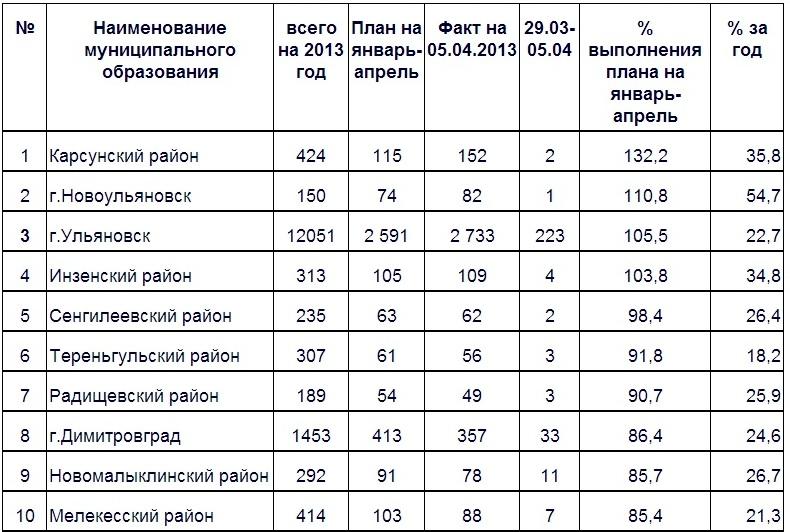 Самарский инвестиционный фонд