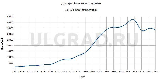 доходы областного бюджета