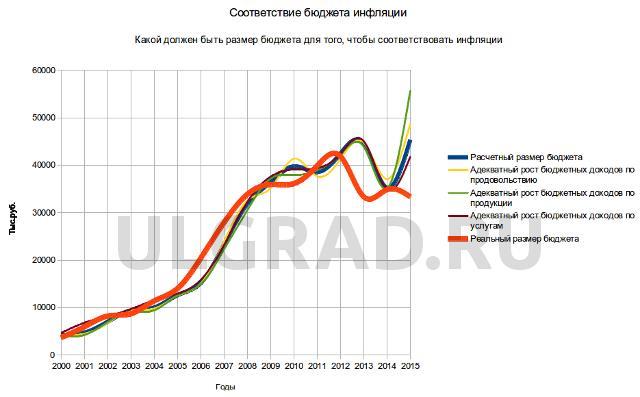соответствие бюджета инфляции