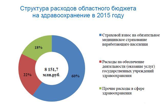 структура бюджет ТОФМС