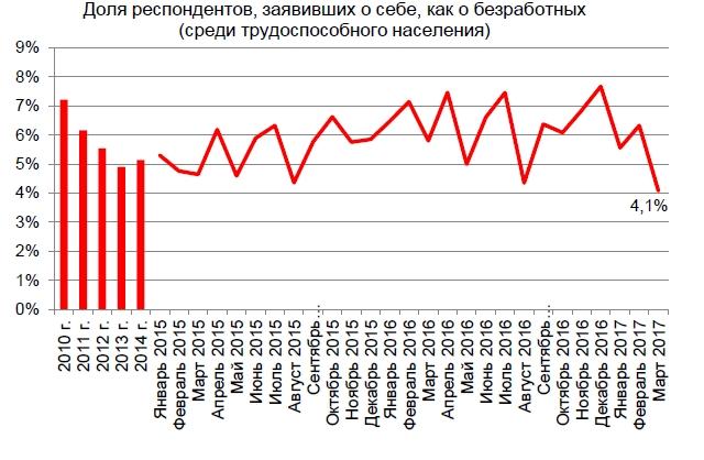 Крым иСевастополь стали лидерами рейтинга потребительской активности