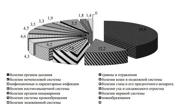 структура забол