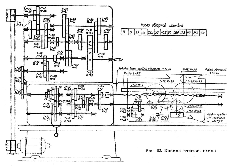 кинематическая схема дип 400