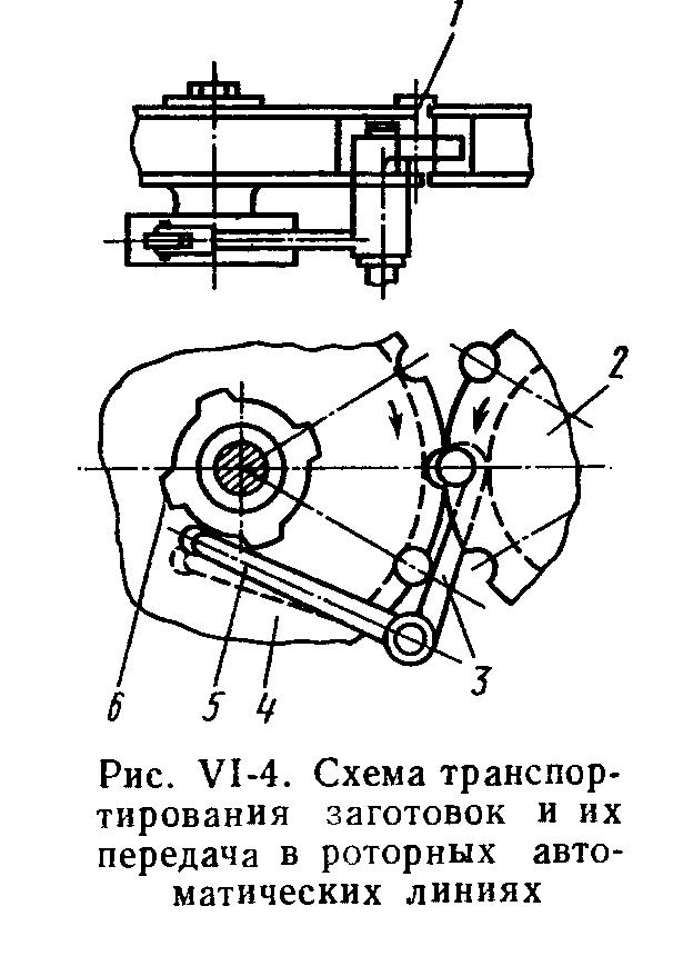 схема роторной линии