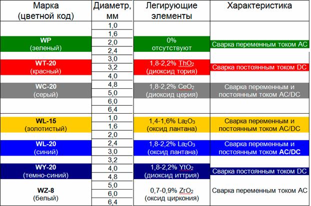klassifikaciya-volframovyh-elektrodov